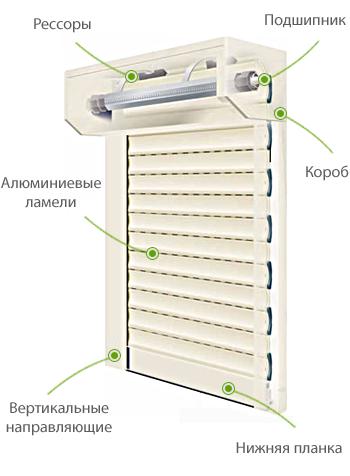 Роллетные системы (рольставни или роллеты) устанавливаются на дверные или оконные проемы и обеспечивают надежную защиту помещения от посторонних глаз,  шума, погодных условий и взлома.